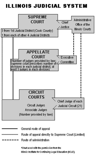 Illinois Judicial System